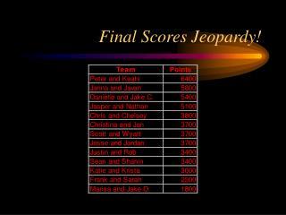 Final Scores Jeopardy!