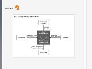 Five Forces of Competition Model