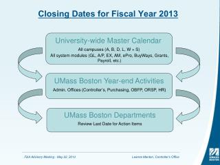 Closing Dates for Fiscal Year 2013