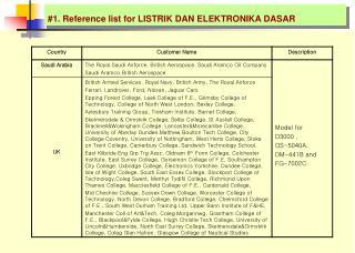 #1. Reference list for  LISTRIK DAN ELEKTRONIKA DASAR