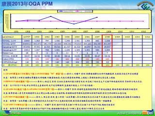 康展 201 3 年 OQA PPM