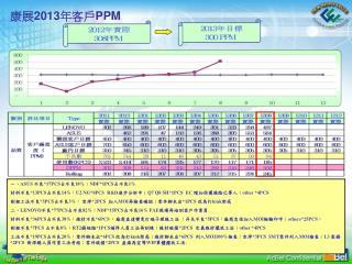 康展 201 3 年客戶 PPM