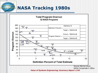NASA Tracking 1980s