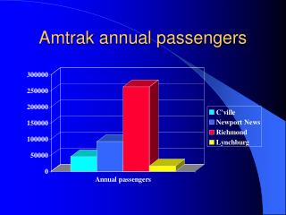 Amtrak annual passengers