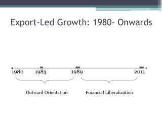 Export-Led Growth: 1980- Onwards