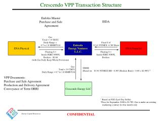 Crescendo VPP Transaction Structure