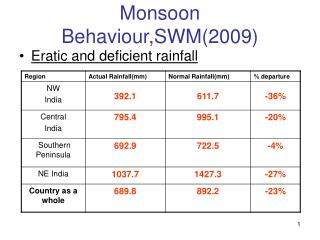 Monsoon Behaviour,SWM(2009)