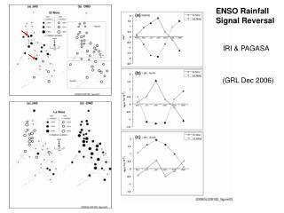 ENSO Rainfall Signal Reversal