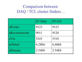 Comparison between       DAQ / TCL cluster finders…