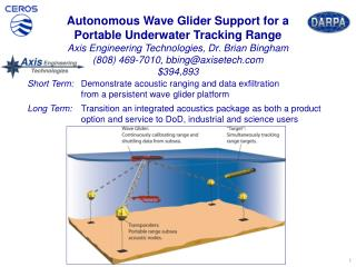 Automated transponder calibration (< 2.5 hrs) Subsea target localization (< 2.0 m drms)