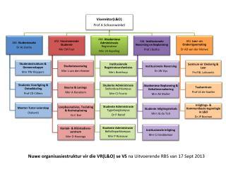 Nuwe organisasiestruktur vir die VR(L&O) se VS  na Uitvoerende RBS van 17 Sept 2013