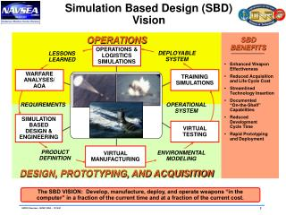 Simulation Based Design (SBD) Vision