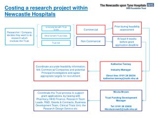 Costing a research project within Newcastle Hospitals