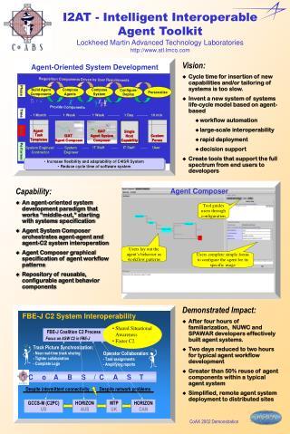 I2AT - Intelligent Interoperable Agent Toolkit Lockheed Martin Advanced Technology Laboratories