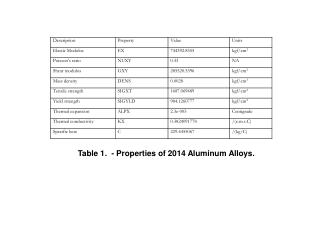Table 1.  - Properties of 2014 Aluminum Alloys.