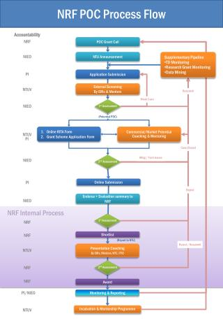 NRF POC Process Flow