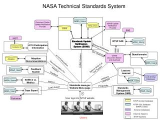 NASA Technical Standards System