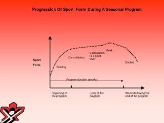 Progression Of Sport