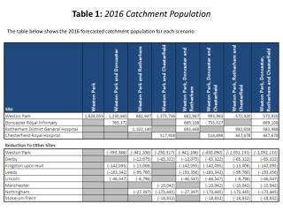 Table 1:  2016 Catchment Population