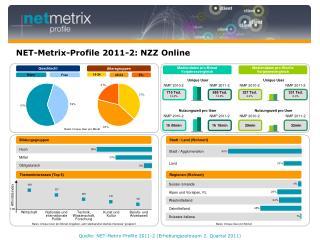 NET-Metrix-Profile 2011-2: NZZ Online
