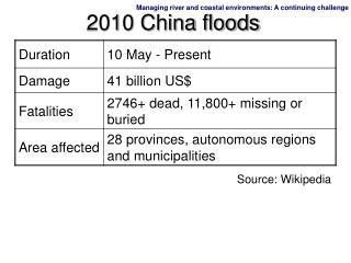 2010 China floods
