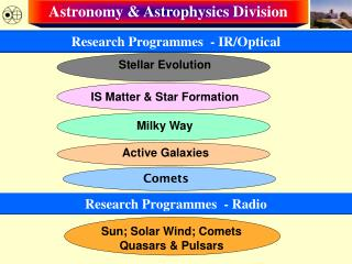 Astronomy & Astrophysics Division