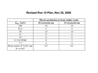 Revised Run 10 Plan, Nov 25, 2009