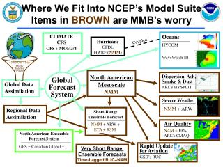 Where We Fit Into NCEP's Model Suite Items in  BROWN  are MMB's worry