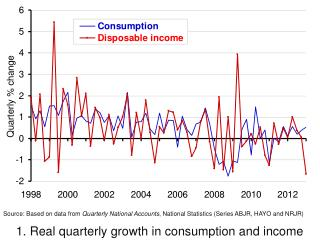 1. Real quarterly growth in consumption and income