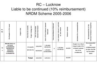 RC – Lucknow Liable to be continued (10% reimbursement) NRDM Scheme 2005-2006