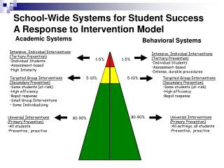 School-Wide Systems for Student Success A Response to Intervention Model