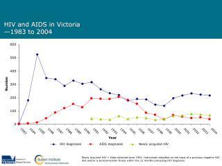 HIV and AIDS in Victoria —1983 to 2004