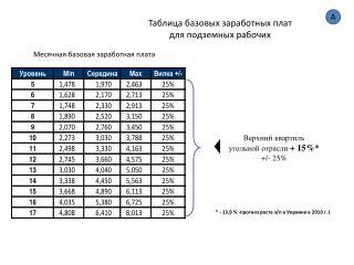 Таблица базовых  заработных плат  для  подземных рабочих