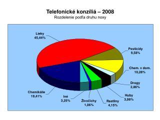 Telefonické konzíliá – 2008 Rozdelenie podľa druhu noxy