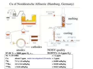 Cu of Norddeutsche Affinerie (Hamburg, Germany)
