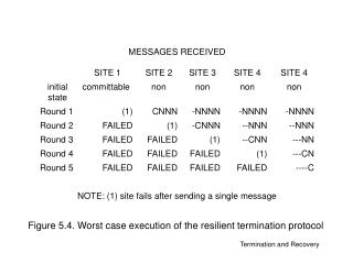 Figure 5.4. Worst case execution of the resilient termination protocol