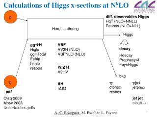 Calculations of Higgs x-sections at N k LO