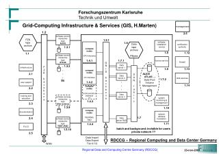 RDCCG – Regional Computing and Data Center Germany