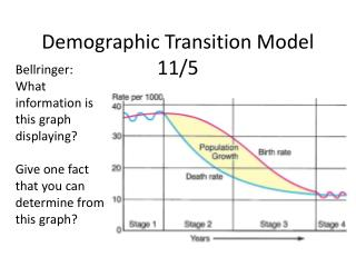 Demographic Transition Model 11/5