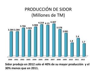 Sidor  produjo en 2012 solo el 40% de su mayor producción  y el 30% menos que en 2011.
