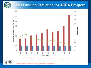 NIH Funding Statistics for AREA Program