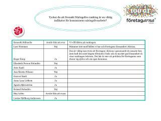 Tycker du att Svenskt Näringslivs ranking är en viktig indikator för kommunens näringslivsarbete?