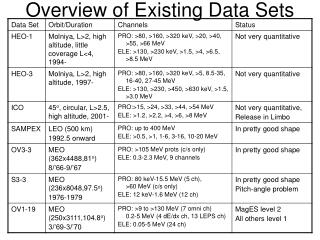 Overview of Existing Data Sets