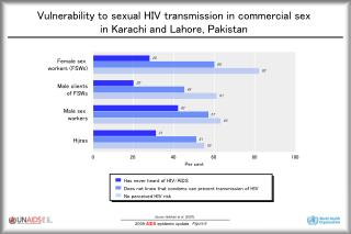 Vulnerability to sexual HIV transmission in commercial sex  in Karachi and Lahore, Pakistan