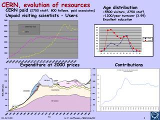 CERN, evolution of resources