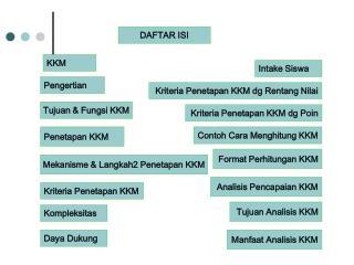 Tujuan & Fungsi KKM
