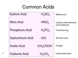 Common Acids