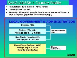 Population: 130 million (75% rural) Density: 876/sq km