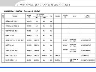 1.  인터페이스 항목 ( SAP & WMS(AS400) )