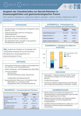 Das Barrettrisiko zur Entwicklung von Neoplasien variiert zwischen 1-24%.